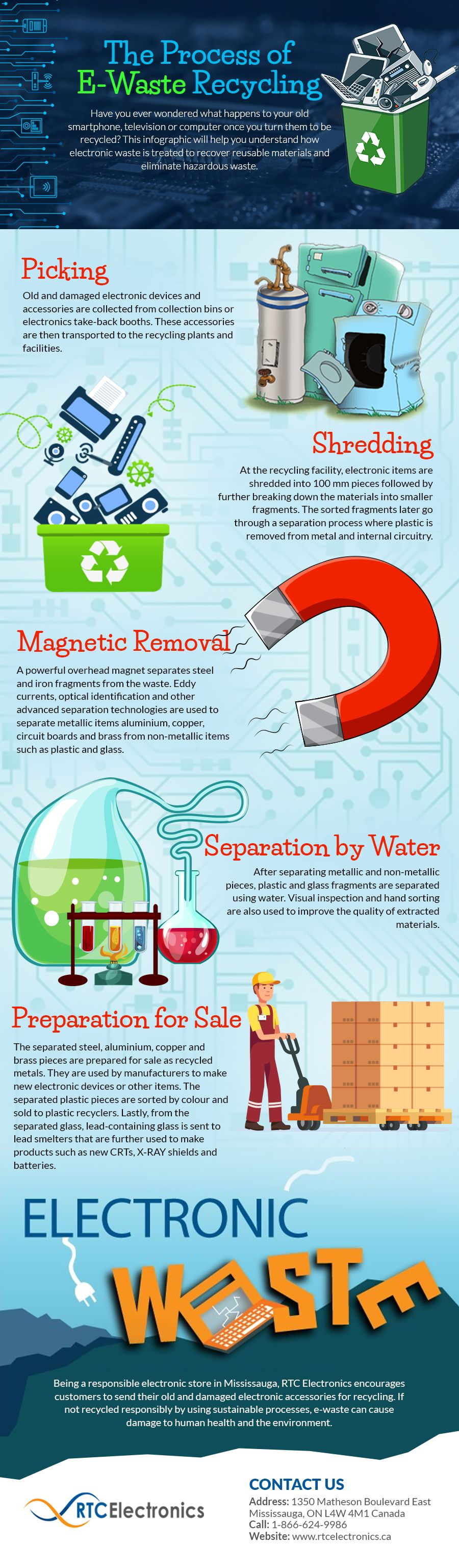 the process of e-waste recycling